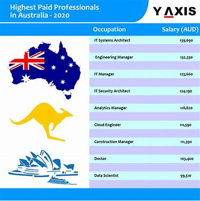 Australia Highest Paid Jobs Professions Which Career
