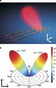 Phased Array Of Optical Yagi U2013uda Antennas  A  Schematic