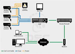 47 How To Connect Samsung Dvr To Internet