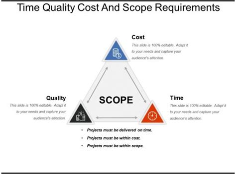 time quality cost  scope requirements powerpoint