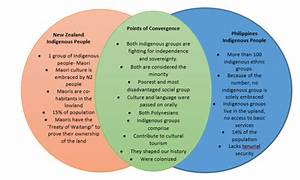 Indigenous People In Ao Tearoa New Zealand And The