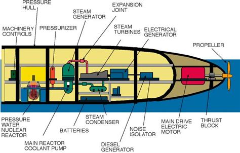 Diagram Of Nuclear Powered Submarine by The Marvels And Problems Associated With Nuclear Submarines