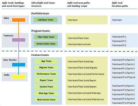 Scaled Agile Framework - Azure Boards and TFS | Microsoft Docs
