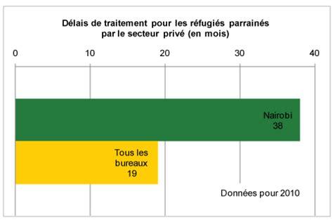 bureau des visas canada nairobi longs d 233 lais conseil canadien pour les r 233 fugi 233 s