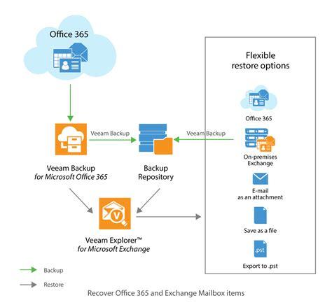 Office 365 Mail Gateway by Veeam Vault 9 Backup For Office 365 1 5 Ga Azure Stack
