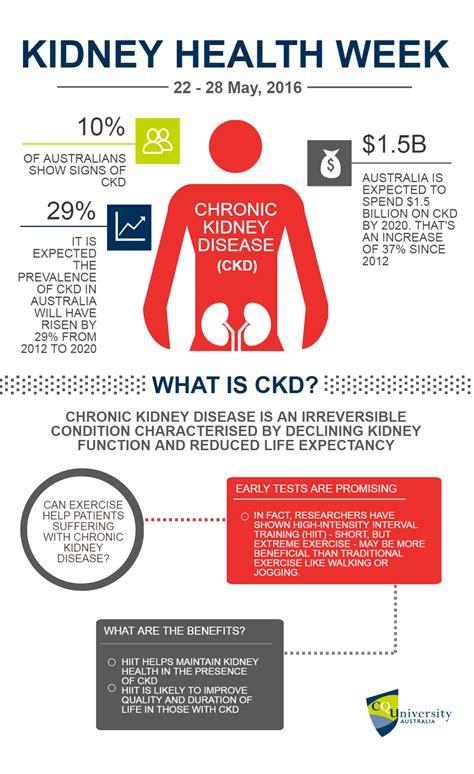 kidney disease chronic exercise ckd health prevent infographic data intensity cquniversity sufferers holds key training signs prevalence brakes racing against