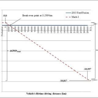 Total net change of GWP during the life cycle of the MMLV ...
