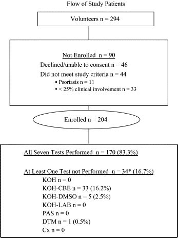 Cost-effectiveness of diagnostic tests for toenail