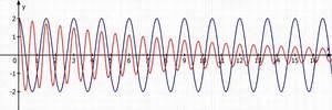 Amplitude Berechnen : schwingung schwingungen zeichnen ged mpft unged mpft mathelounge ~ Themetempest.com Abrechnung