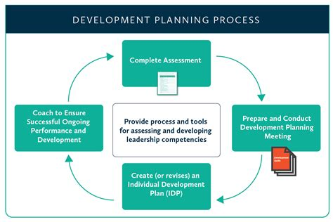 development planning processes wlh learning solutions