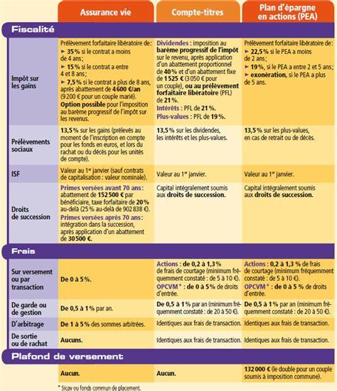 montant minimum assurance vie assurance vie comparatif frais les taux bancaires