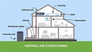 Central Air Conditioning Vs  Multi Split System  The Best