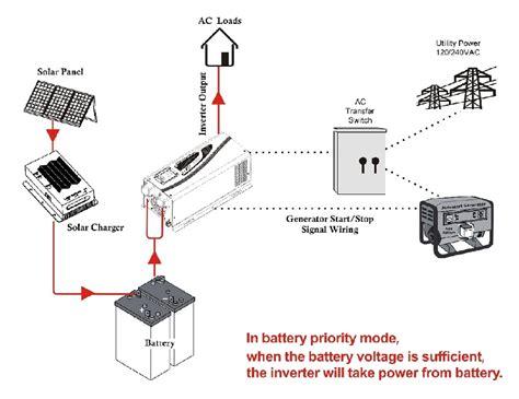 inverter 12v 24v 48v 3000 watts 3kw 120vac 240vac 50hz 60hz output sine wave dc to ac power