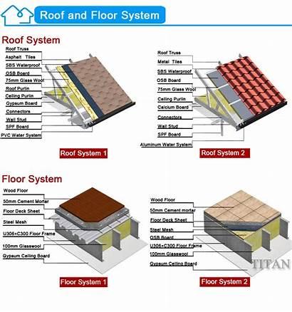 Prefab Steel Roof Modern Houses Gauge Flat