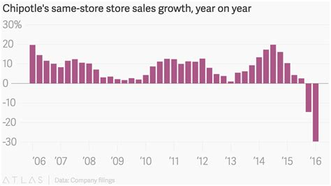 popular cuisine chipotle 39 s same store store sales growth year on year