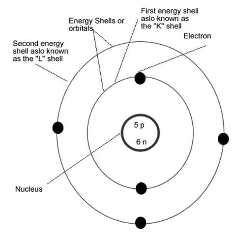 boron2   The Bohr-Rutherford Model (Helium Atom). Atomic