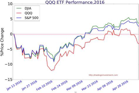 Qqq Etf Weakness Could Be Sign Of Market Top