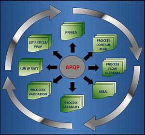 What Is The Apqp  Advanced Product Quality Planning