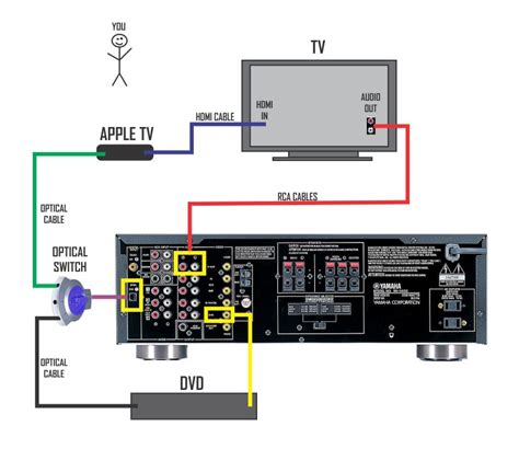 Diagram For Hooking Up A Samsung Surround Sound To A Dish Network Receiver by Yamaha Surround Sound Wiring Diagram Circuit Diagram Maker