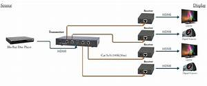 Hdmi 1x4 Splitter With Cat5e  6 Outputs