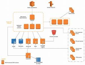 Example 3  Parse Architecture On Aws  This Diagram Was