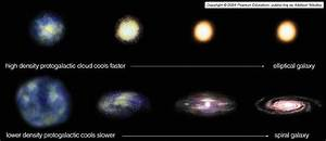 How Do Elliptical Galaxies Form - Pics about space