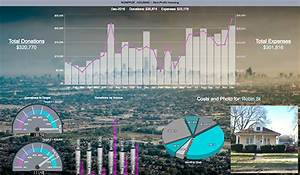 Financial Dashboard Examples Live Interactive Dashboard Examples Idashboards Software