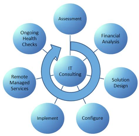 Know When Your Business Needs It Consulting Services. Spend Management Experts Cosigning A Mortgage. Comprehensive Dermatology Pasadena. Affiliates Management Company. Locksmith In Olathe Ks Glass And Door Company. Aluminum Decorative Fencing Pc Intel Core I3. Jet Ski Insurance Quote Porsche 356b For Sale. Eastern Michigan University Social Work. J Sargeant Reynolds Nursing