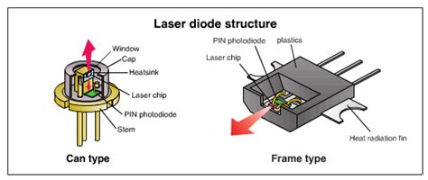 Laser Diode Structure Electrical Electronics Concepts