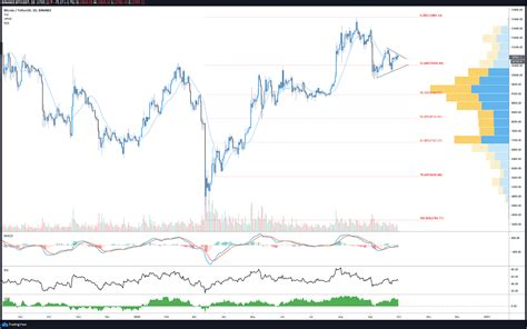 Bitcoin price is known to trade in cycles. Bitcoin price in flux: Bulls target $11.5K, bears desire drop to $9.8K - Sovereign American