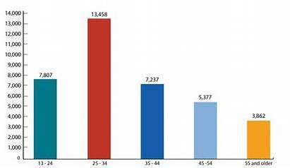 Hiv Statistics States United Age Cdc Areas