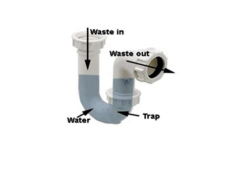 sink trap clogs problems  solutions