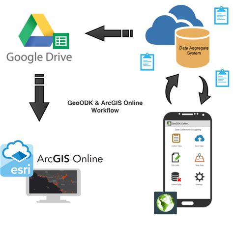 ArcGIS Data Collector