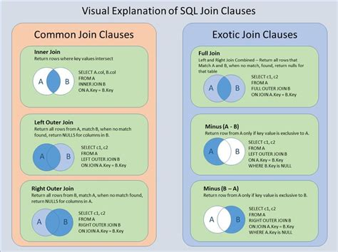 visual representation  sql joins technology news