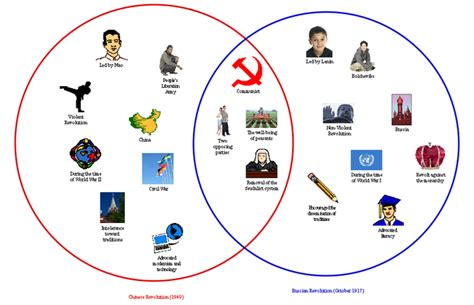 Cold War Diagram by Turning Points In The Cold War
