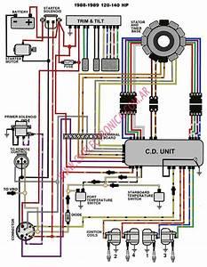 Diagrama Evinrude Johnson 1988 89 120 140