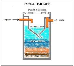 Assorbente Interno Piscina by Fossa Imhoff Suo Dimensionamento