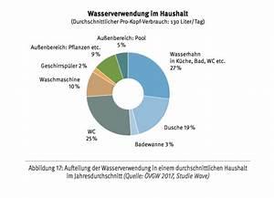 Kubikmeter Berechnen Pool Rund : das sollten sie ber die sterreichische wasserversorgung wissen sanit r branchen tga ~ Themetempest.com Abrechnung