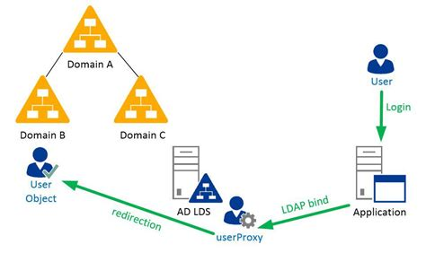 ad lds proxy authentication active directory faq