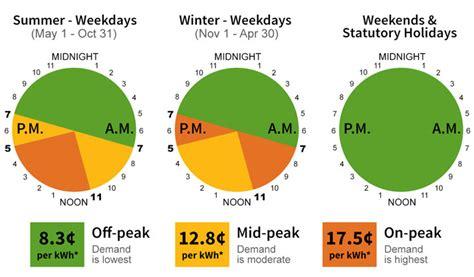 rates  smart meter customers january