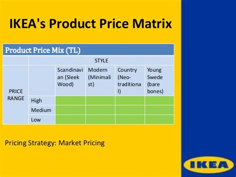 Drapes Writing Strategy - ikea pricing policy ikea s strategy for success 2019 02 05