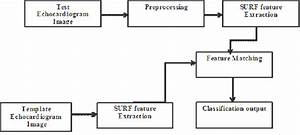 He Block Diagram Of Proposed System  Keypoint Exists  In