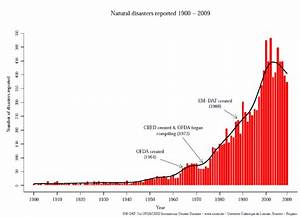 Number Of Natural Disasters Reported Over The Period 1900