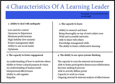The 28 Features Of A Leading Learner  Educational Technology