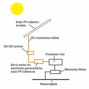 Solar Photovoltaic  Pv    Renewable Enery   Handcrafted