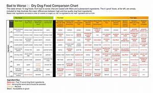 dog food comparison chart quickchart21sm jpg ayucar With dog food comparison chart