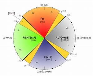 les 5 elements With le feng shui et les couleurs 1 les 5 elements le cycle productif