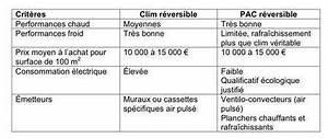 Puissance Clim Pour 50m2 : la clim r versible elle souffle le chaud et le froid ~ Dailycaller-alerts.com Idées de Décoration
