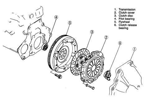 driven disc  pressure plate