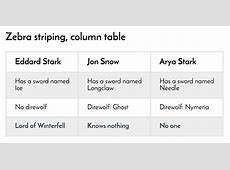 Accessible, Simple, Responsive Tables CSSTricks